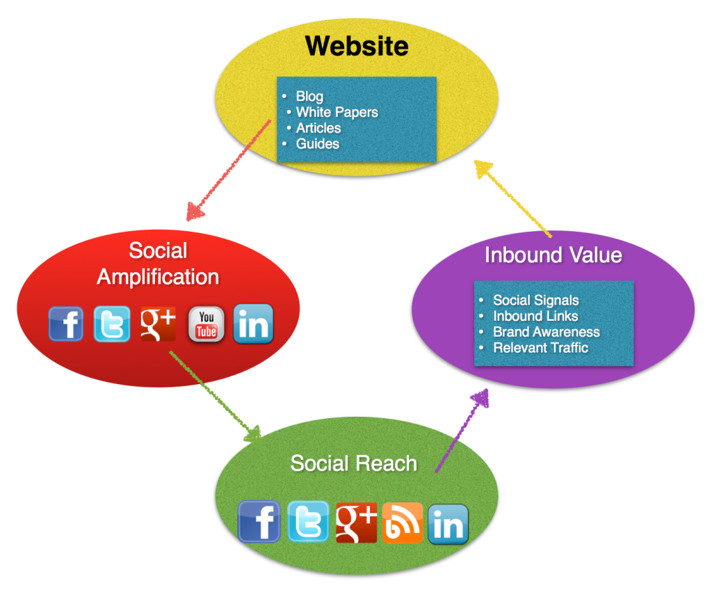 social media content marketing diagram