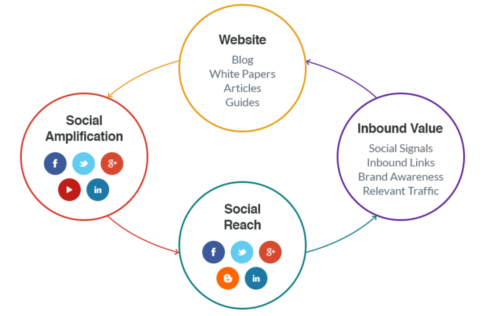 5 Reasons Why Social Media is Important for SEO
