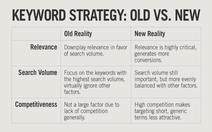 why your seo strategy should not start with keywords mwi