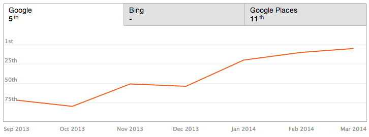 How We Got A Top 10 Ranking For Our Top Keyword In 2 Months