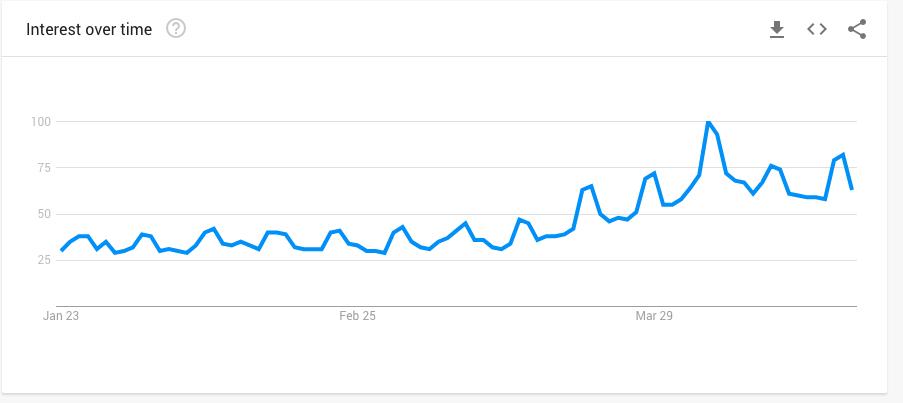 Google Trend DIY