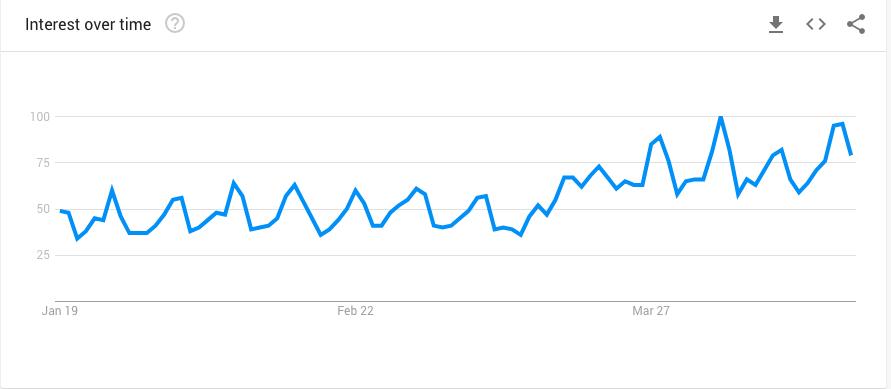 Google Trends - Grubhub