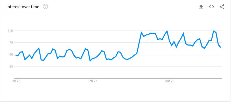 Google Trends - Uber Eats