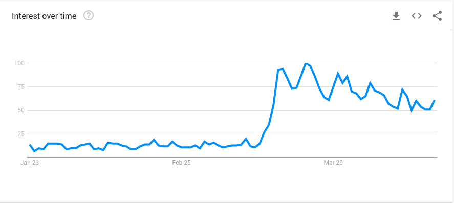Google trends - At Home Exercise