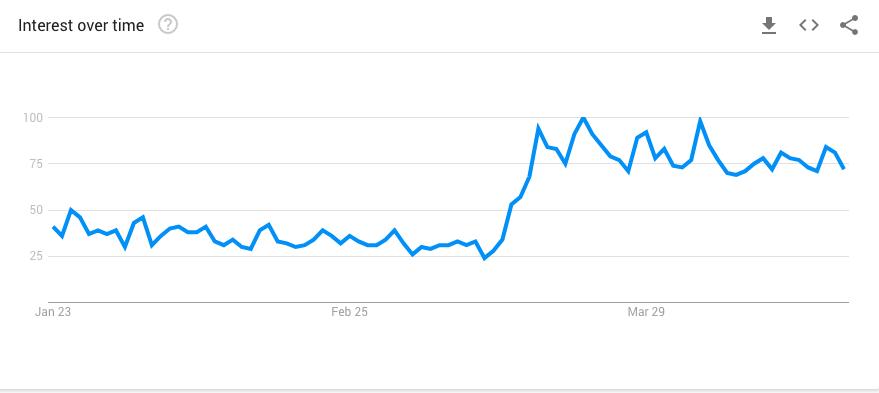 Google Trends - Peloton