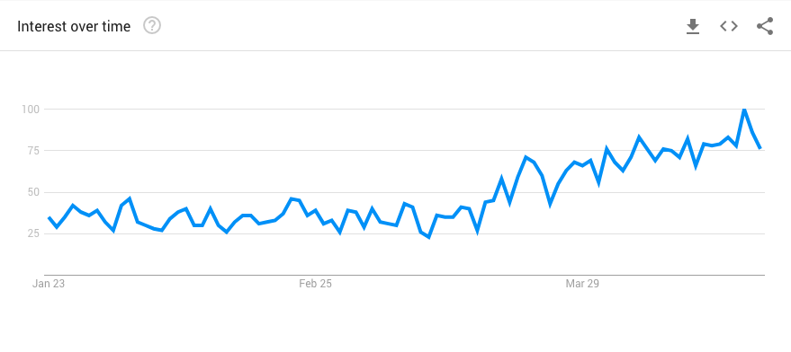 Google Trends - Yoga Mat