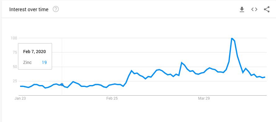 Google Trend - ZInc