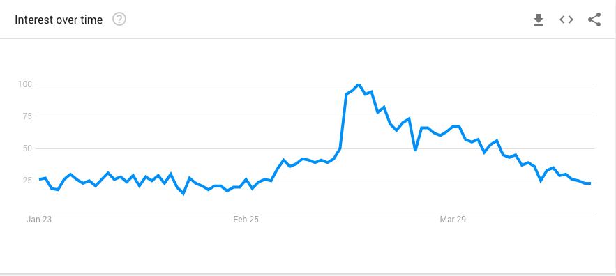 Google Trend - Emergen-C
