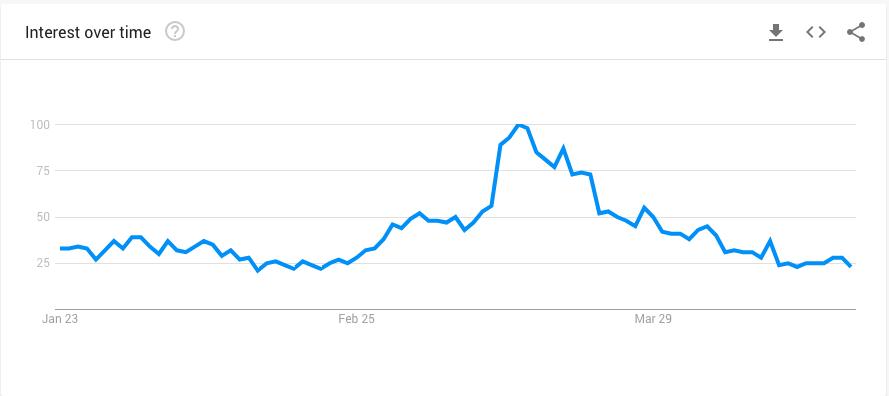 Google Trend - Edlerberry