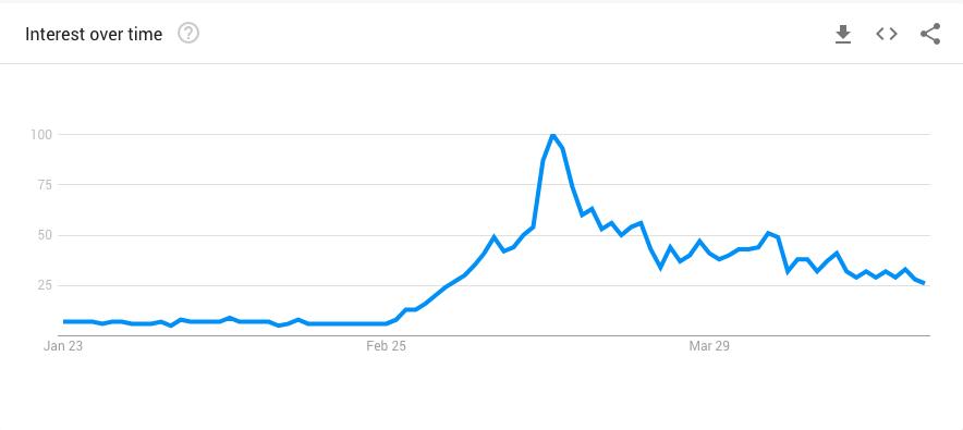 Google Trends - Antibacterial