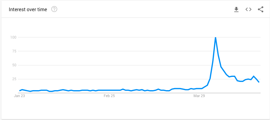 Google Trend - Bandana