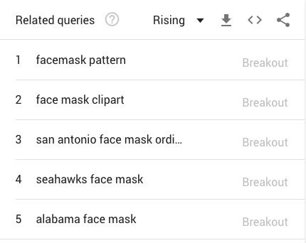 Google Trend - Face Mask breakdown