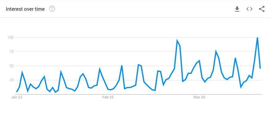 Google Trends - Hiking Trails