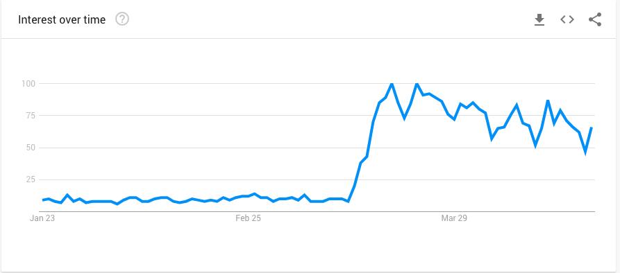 Google Trends - VR