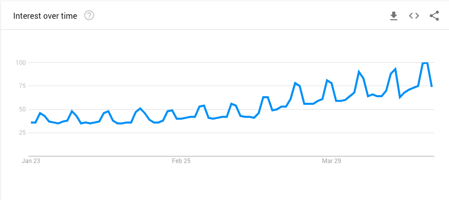 Google Trends - Home Depot