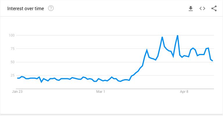 Google Trends - Puzzle