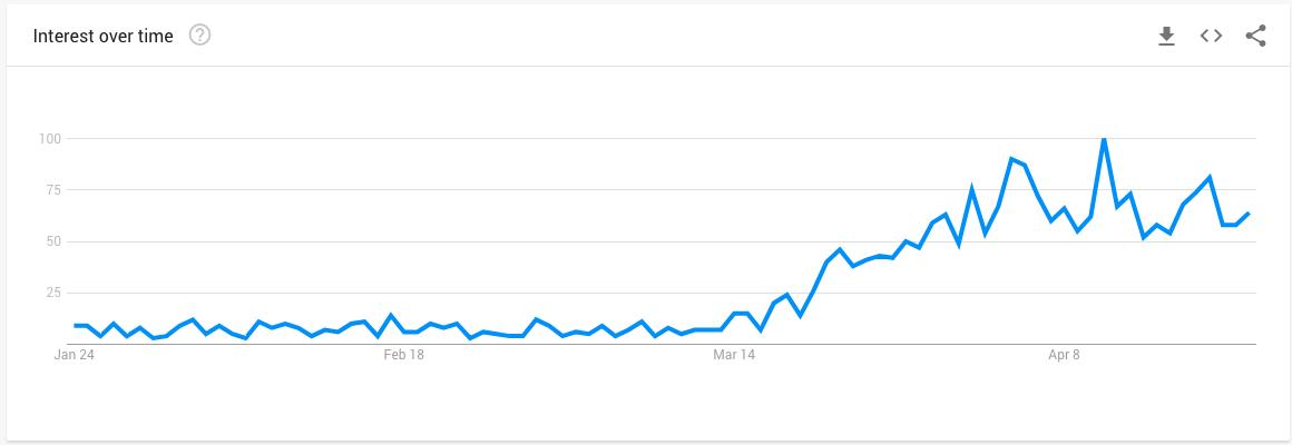 Google Trend - Cut Your Hair