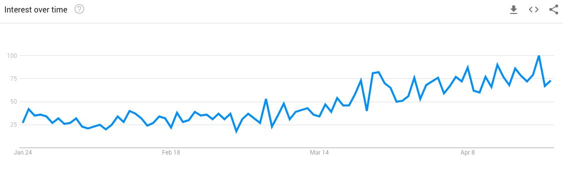 Google Trends - Blue Yeti Microphone